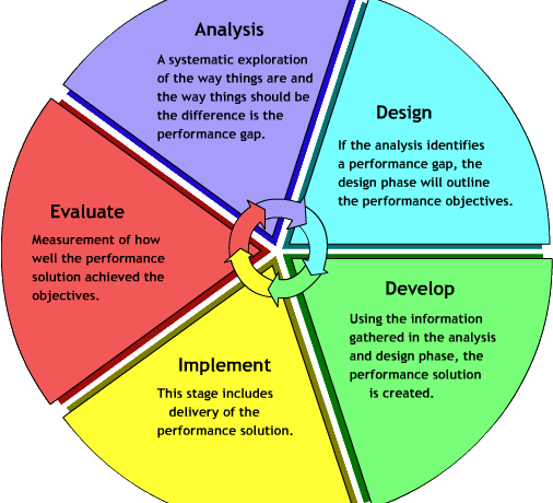 Good for what? Considering context in building learning objects.