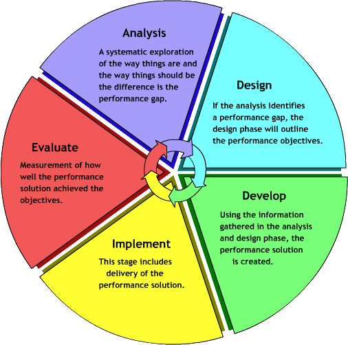 organisation analysis and design