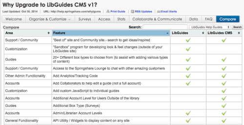 Comparing LibGuides to CMS